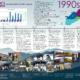 1990s Fahe Timeline